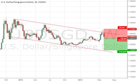 USDSGD: Sing dollar - a channel?