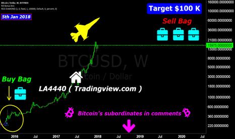 BTCUSD: Bitcoin, the king
