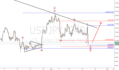 USDJPY: Usd/Jpy : Looking for a break of the trendline (update)