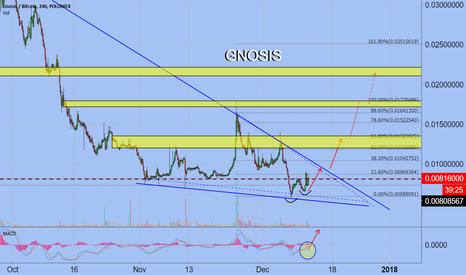 GNOBTC: Gnosis