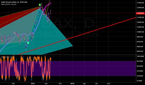 DAX: The Red Leads The Way