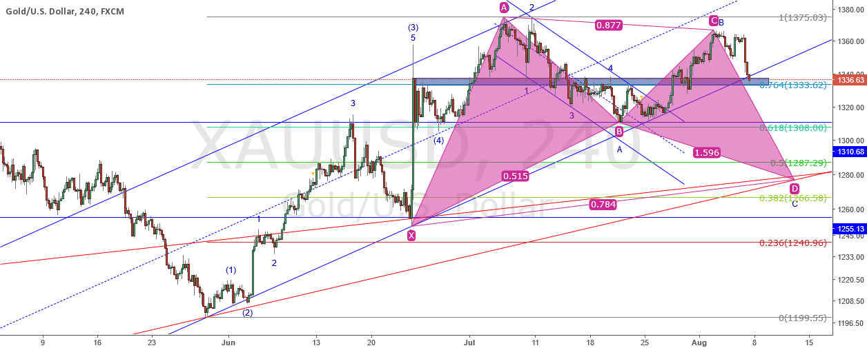 Elliott wave analysis on Gold (2016-08-07)