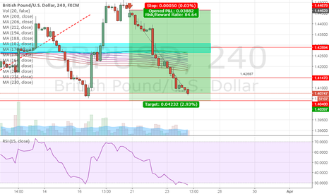 GBPUSD: GBPUSD SHORT ALMOST COMPLETE SEE PREVIOUS G/U CHARTS