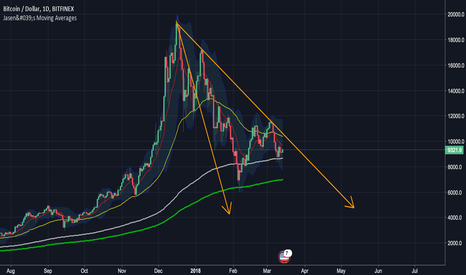 BTCUSD: BTC - complete 5 bear wave before breaking out of trendline