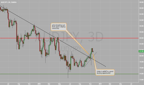 AUDJPY: AUD/JPY pauses creating an opportunity