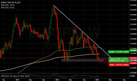 EURJPY: EUR/JPY - Price action screaming long
