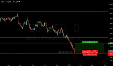 GBPUSD: Long on GBPUSD Inverted Hammer on support