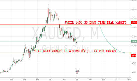 XAUUSD: GOLD LONG TERM
