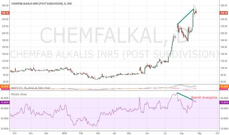 CHEMFALKAL: Bearish divergence on Chemfab alkalis