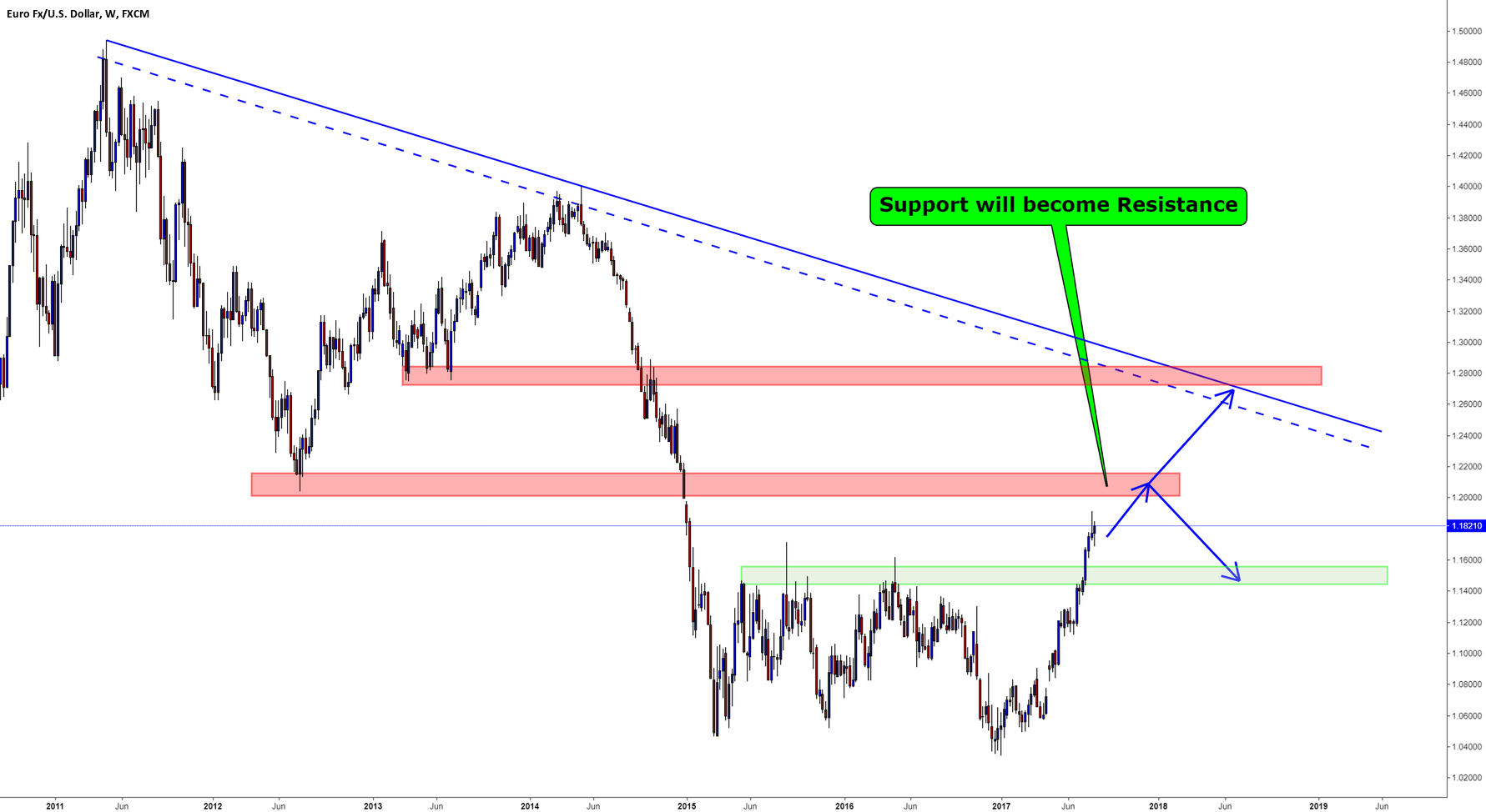 EURUSD / Weekly / Support & Resistance