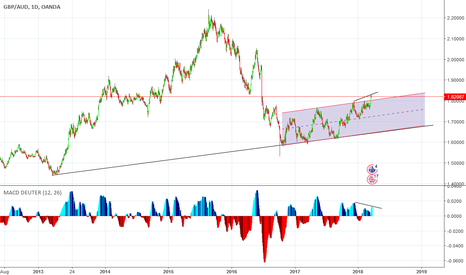 GBPAUD: Fake break out the channel