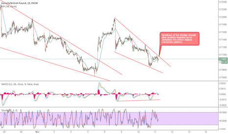 EURGBP: EURGBP Buy setup in lower degree correction pattern.
