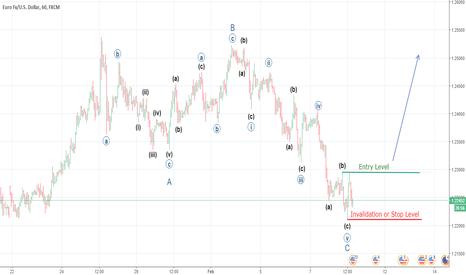 EURUSD: Bullish EURUSD: last Swing of Wave V.