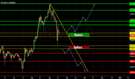 BTCUSD: BTCUSD D1 is good for buy right now