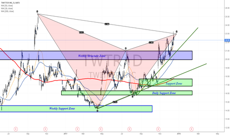 TWTR: Completed a daily bearish pattern
