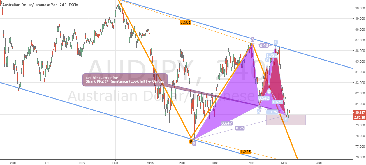 AUDJPY - 4h ***UPDATED***