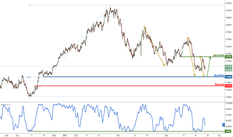 AUDUSD: AUDUSD approaching major support, prepare for a bounce