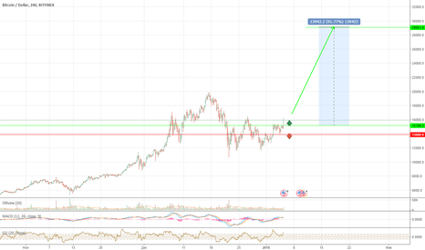 BTCUSD: BTC USD DOLLAR цель 29 000$