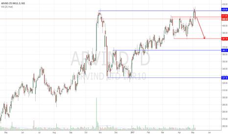 ARVIND: Arvind Wash'n Rinse pattern