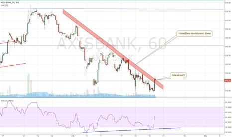 AXISBANK: Breakout from falling trendline