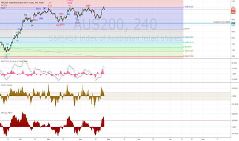 AUS200: ASX 200 can not break the 6000 mark, 4hours chart