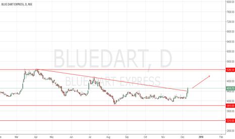 BLUEDART: Bluedart
