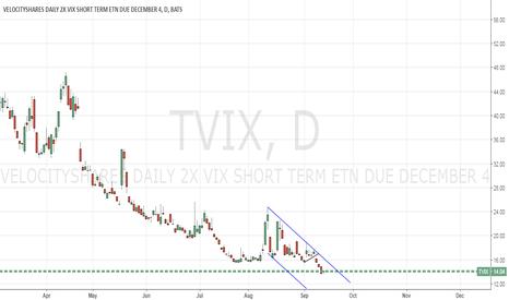 Tvix stock price and chart tradingview