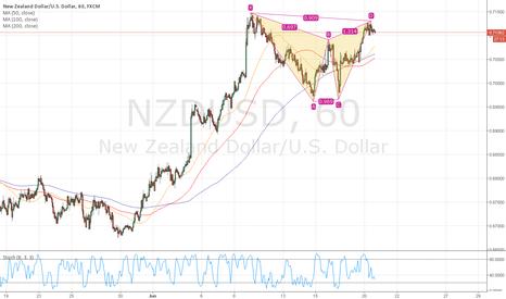 NZDUSD: NZDUSD Bat Pattern