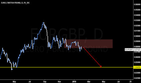 EURGBP: #EURGBP sellers are still in control