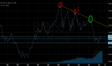 EURUSD: That's why it's good practice to check monthly trend lines