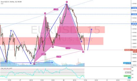 EURUSD: cypher Pattern on 15m