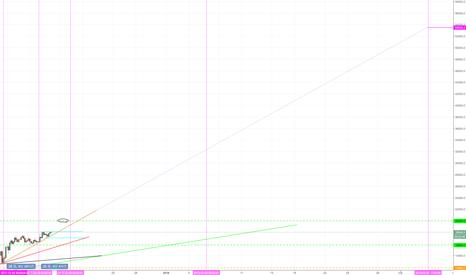 BTCUSD: 가벼운 예능 차트