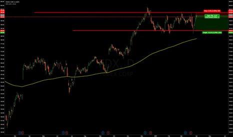 FDX: SHORT Fedex Corp.