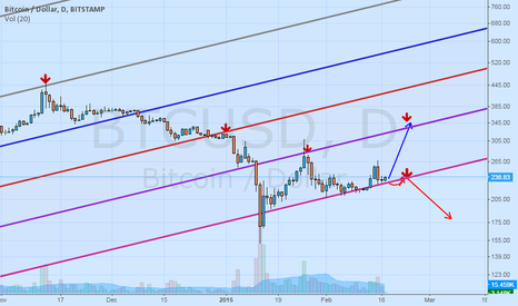 BTCUSD: Strategy of adding shorts during this downtrend