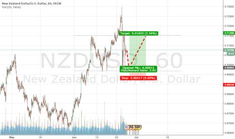 NZDUSD: NZD/USD - LONG 0.69864 - 0.71475 (27/6 - 07/06)