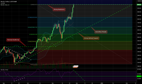 BTCUSD: Bitcoin Will Correct Until the end of 2017 ?
