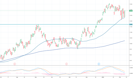 VALE: Vale Holding Up Well in a Tough Market
