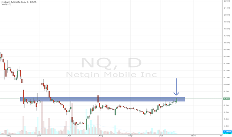 NQ: breaking above recent highs and punching into zone of resistance