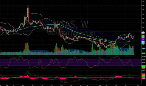 NGAS: Natural Gas LONG: NGAS $3.2
