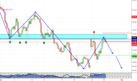 CADJPY: Previous Support becomes Resistance