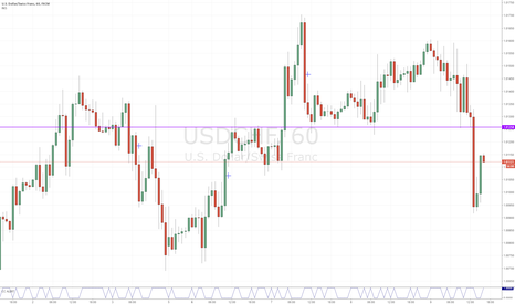USDCHF: USDCHF potential sell zone 1hr