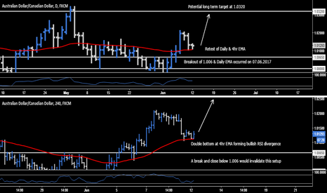 AUDCAD: AUD.CAD - Long Opportunity