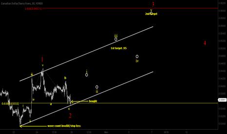 CADCHF: CADCHF trading wave 3
