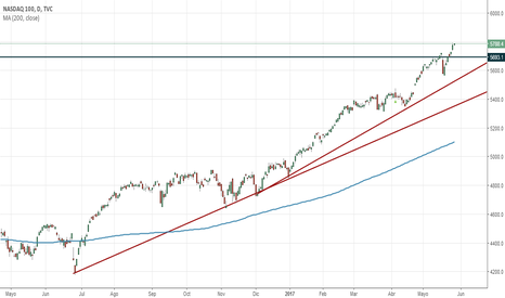 NDX: NASDAQ 100 Objetivo conseguido