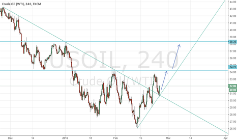 USOIL: further upside move expected