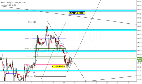 GBPUSD: CABLE PUSH HIGHER, 1.44 IN SIGHT.