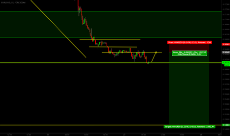 EURUSD: EURUSD waiting for short entry with a potential of a 10:1 RR &