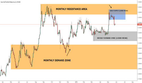 EURTRY: EURTRY Analysis