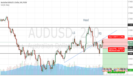AUDUSD: AUD USD possible short on 4H