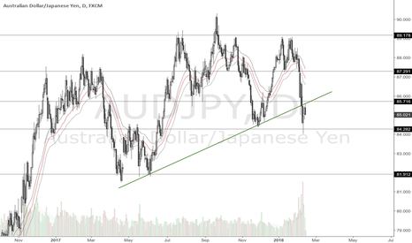 AUDJPY: AUDJPY  Price Levels 13 Feb